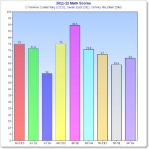 2011-12 math scores