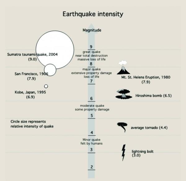 (Graphic by Exploratorium, Faultline: Seismic Science at the Epicenter)