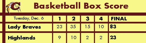 basketball-box-score-lady-braves-vs-highlands