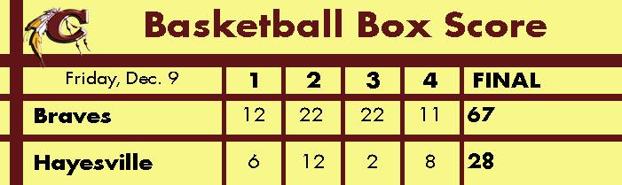 braves-vs-hayesville-basketball-box-score-graphic
