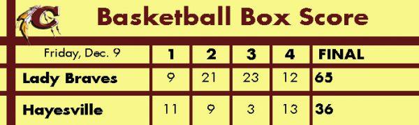 lady-braves-vs-hayesville-basketball-box-score-graphic