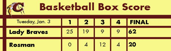 basketball-lady-braves-vs-rosman-box-score